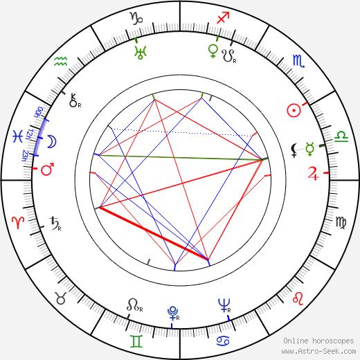 Жан-Поль Ле Шануа Jean-Paul Le Chanois день рождения гороскоп, Jean-Paul Le Chanois Натальная карта онлайн
