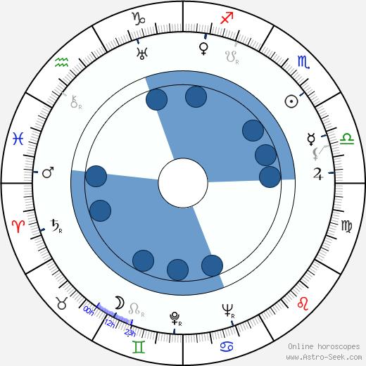 Jesús Murcielago Velázquez wikipedia, horoscope, astrology, instagram