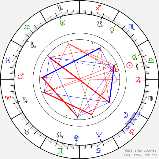 Martin Flörchinger astro natal birth chart, Martin Flörchinger horoscope, astrology