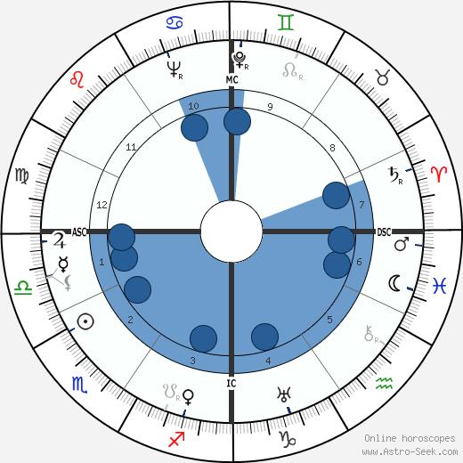 Philleo Nash wikipedia, horoscope, astrology, instagram