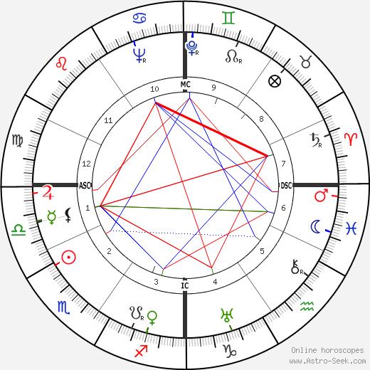Philleo Nash astro natal birth chart, Philleo Nash horoscope, astrology