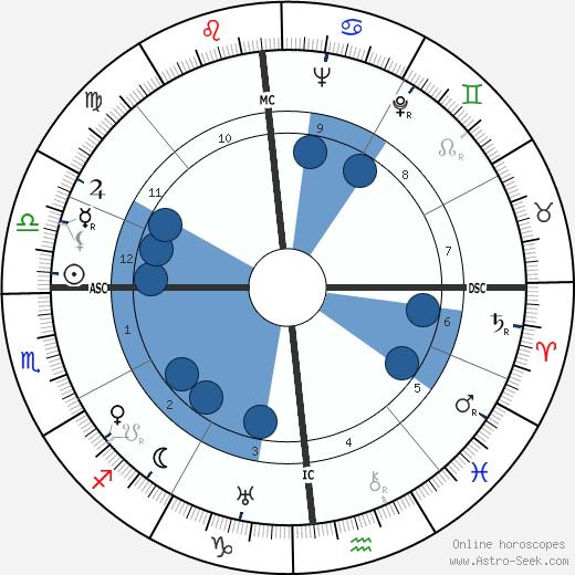 Robert Beatty wikipedia, horoscope, astrology, instagram