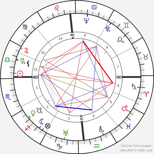 Robert Beatty tema natale, oroscopo, Robert Beatty oroscopi gratuiti, astrologia
