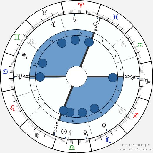Thierry Maulnier wikipedia, horoscope, astrology, instagram