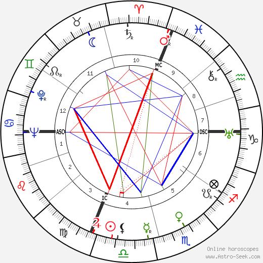 Thierry Maulnier день рождения гороскоп, Thierry Maulnier Натальная карта онлайн