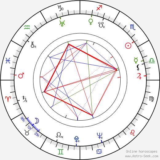 Veli Tamminen astro natal birth chart, Veli Tamminen horoscope, astrology