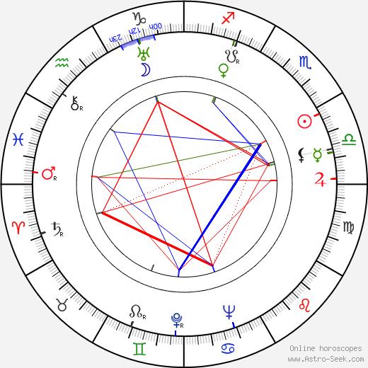 Zakir Sabitov tema natale, oroscopo, Zakir Sabitov oroscopi gratuiti, astrologia