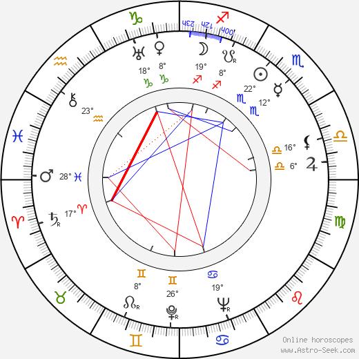 Carlos Velo birth chart, biography, wikipedia 2019, 2020