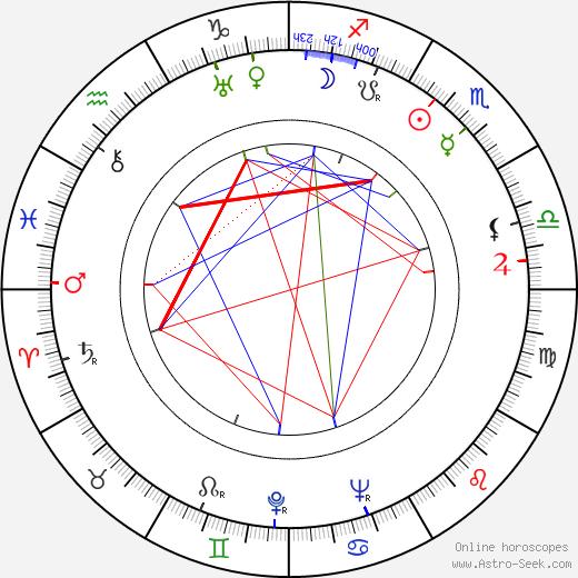 Carlos Velo astro natal birth chart, Carlos Velo horoscope, astrology