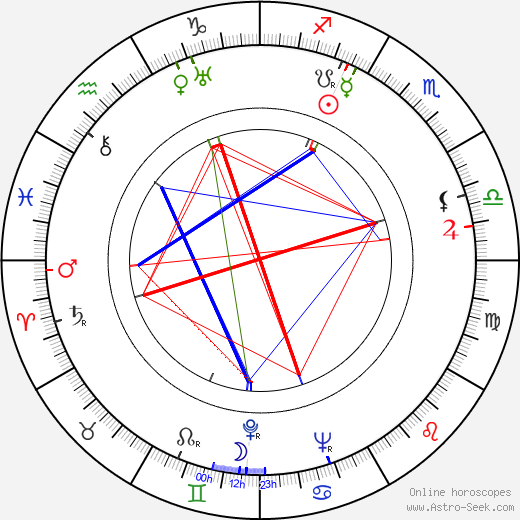 David Miller astro natal birth chart, David Miller horoscope, astrology
