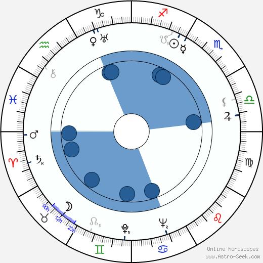 Enni Rekola wikipedia, horoscope, astrology, instagram