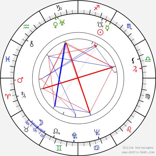 Enni Rekola tema natale, oroscopo, Enni Rekola oroscopi gratuiti, astrologia