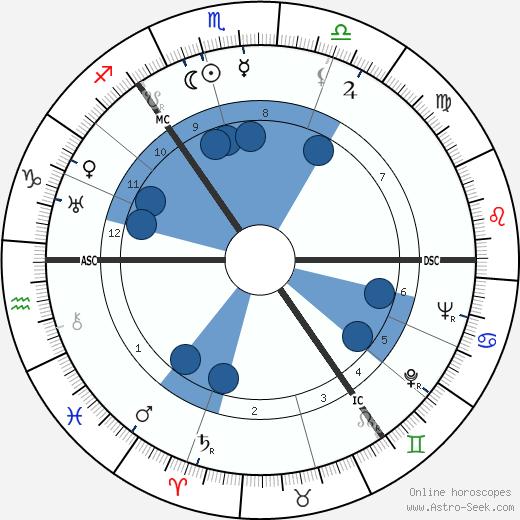 Geddes MacGregor wikipedia, horoscope, astrology, instagram