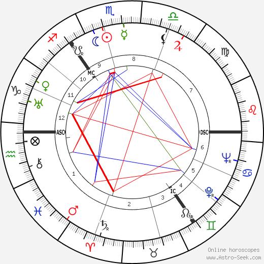 Geddes MacGregor tema natale, oroscopo, Geddes MacGregor oroscopi gratuiti, astrologia