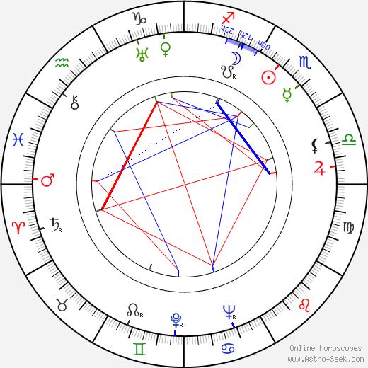 Graham Heid день рождения гороскоп, Graham Heid Натальная карта онлайн
