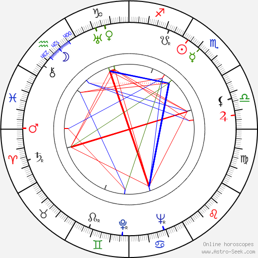 Griffith Jones astro natal birth chart, Griffith Jones horoscope, astrology