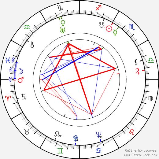 Hans Holt tema natale, oroscopo, Hans Holt oroscopi gratuiti, astrologia