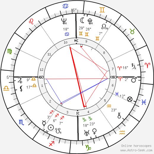 Jacques Griffe birth chart, biography, wikipedia 2019, 2020