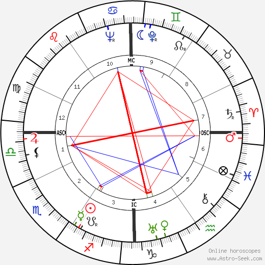 Jacques Griffe astro natal birth chart, Jacques Griffe horoscope, astrology