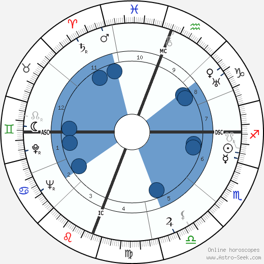 James Agee wikipedia, horoscope, astrology, instagram