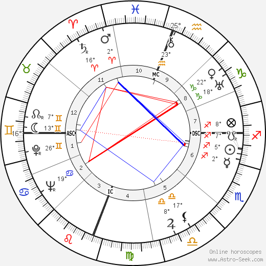 James Agee birth chart, biography, wikipedia 2017, 2018