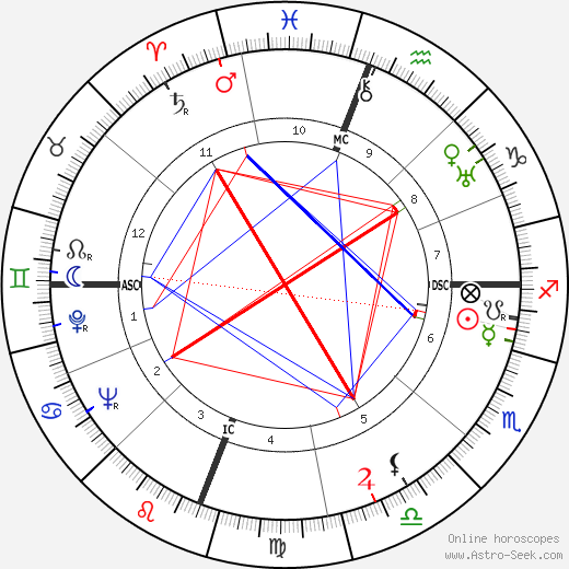 James Agee astro natal birth chart, James Agee horoscope, astrology