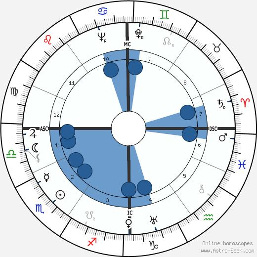 Louis de Polignac wikipedia, horoscope, astrology, instagram
