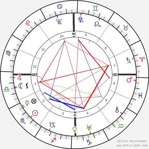Louis de Polignac день рождения гороскоп, Louis de Polignac Натальная карта онлайн
