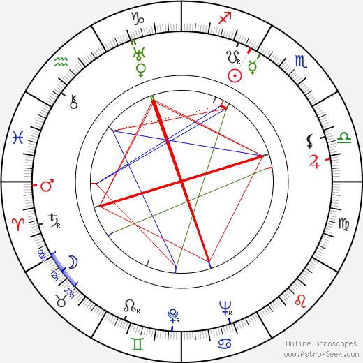 Maria Bogda tema natale, oroscopo, Maria Bogda oroscopi gratuiti, astrologia