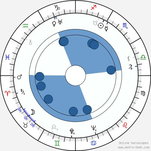 Mona Goya wikipedia, horoscope, astrology, instagram