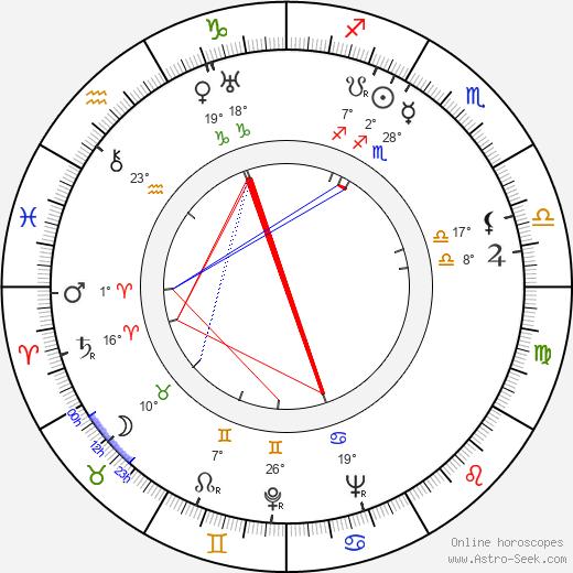 Mona Goya birth chart, biography, wikipedia 2019, 2020