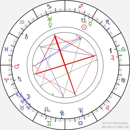 Mona Goya astro natal birth chart, Mona Goya horoscope, astrology