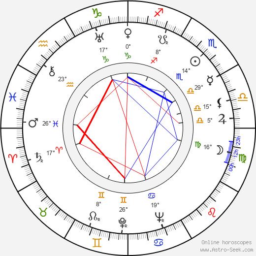 Norman Krasna birth chart, biography, wikipedia 2018, 2019