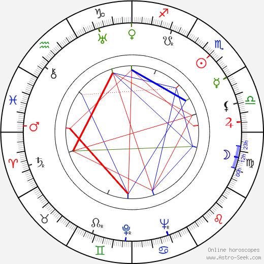 Norman Krasna astro natal birth chart, Norman Krasna horoscope, astrology