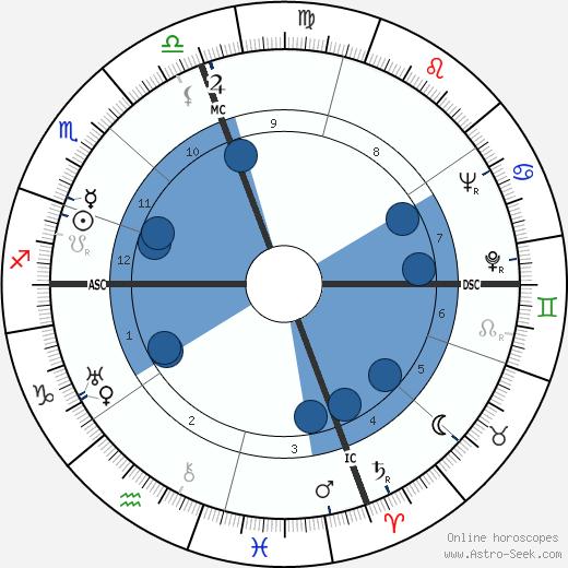 O'Neill Spencer wikipedia, horoscope, astrology, instagram