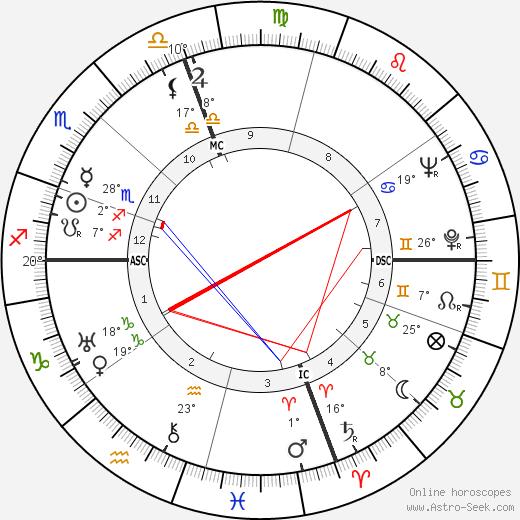O'Neill Spencer birth chart, biography, wikipedia 2018, 2019