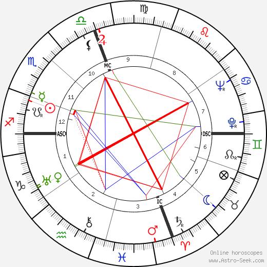 O'Neill Spencer astro natal birth chart, O'Neill Spencer horoscope, astrology