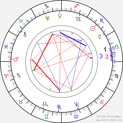 Robert Douglas birth chart, Robert Douglas astro natal horoscope, astrology