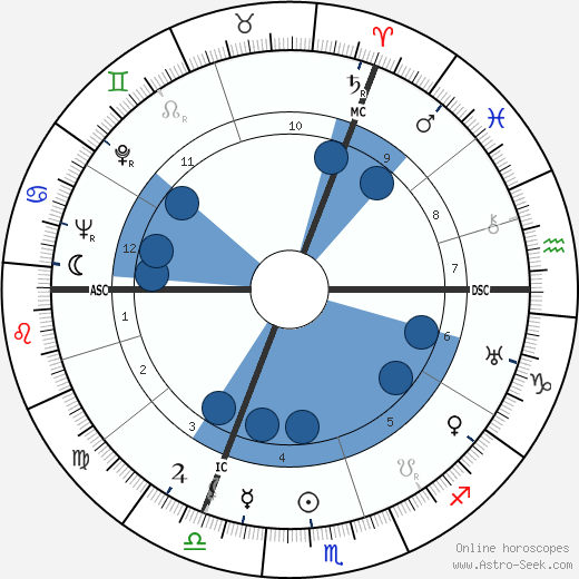 Robert Herland wikipedia, horoscope, astrology, instagram