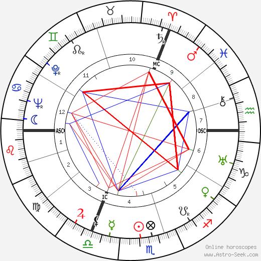 Robert Herland день рождения гороскоп, Robert Herland Натальная карта онлайн