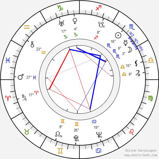Robert Ryan birth chart, biography, wikipedia 2019, 2020
