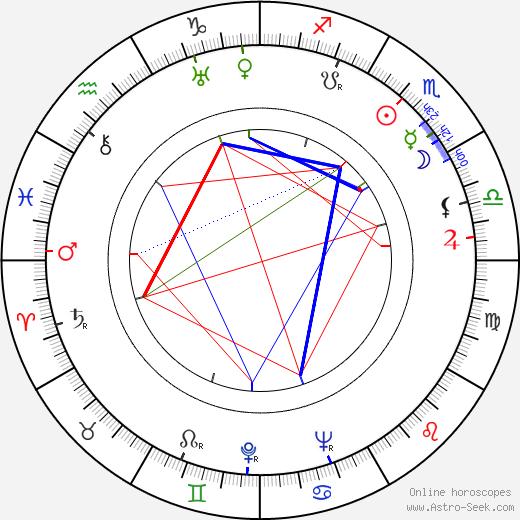 Robert Ryan astro natal birth chart, Robert Ryan horoscope, astrology