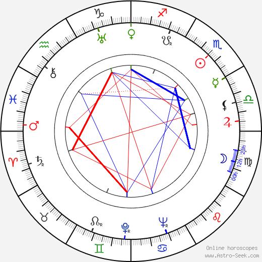 Sadao Yamanaka astro natal birth chart, Sadao Yamanaka horoscope, astrology