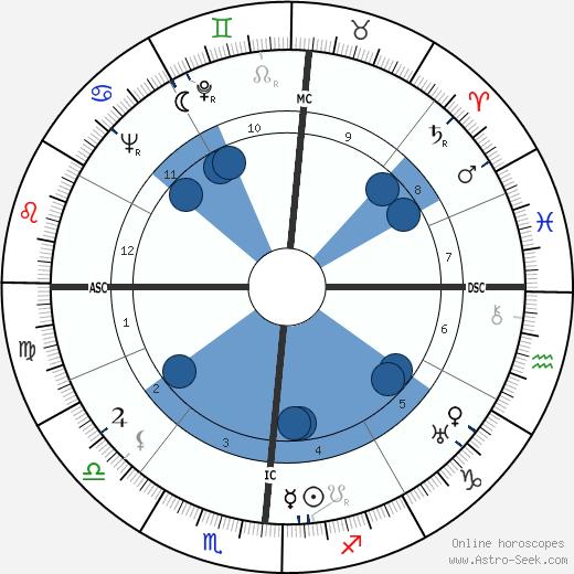 Samuel Colt 1909 wikipedia, horoscope, astrology, instagram