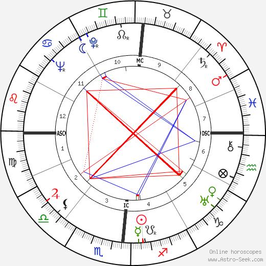 Samuel Colt 1909 tema natale, oroscopo, Samuel Colt 1909 oroscopi gratuiti, astrologia