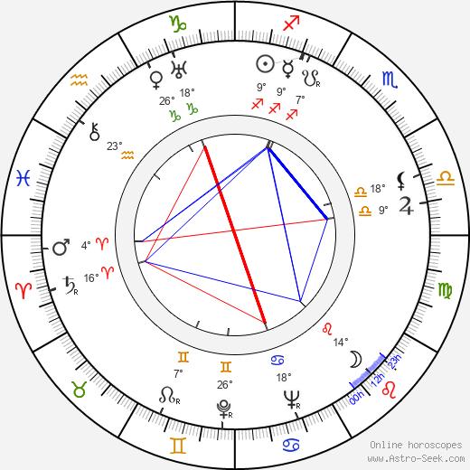 A. F. Sulc birth chart, biography, wikipedia 2018, 2019