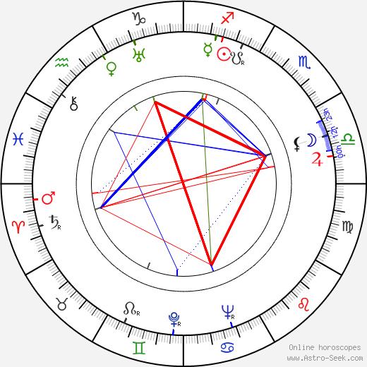 Arch Oboler tema natale, oroscopo, Arch Oboler oroscopi gratuiti, astrologia