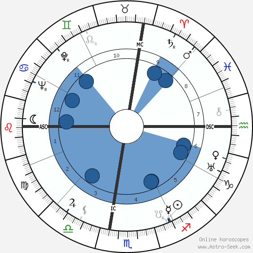 Bob Kline wikipedia, horoscope, astrology, instagram