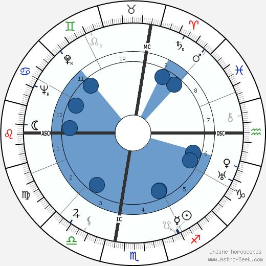 Bob Kline wikipedia, horoscope, astrology, instagram