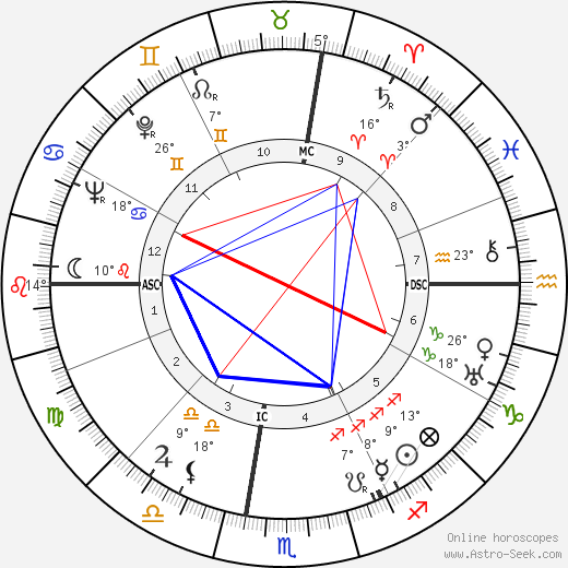 Bob Kline birth chart, biography, wikipedia 2018, 2019